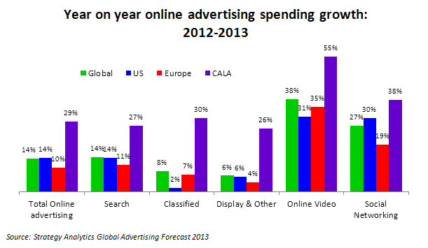 Online Ad Growth Graphic